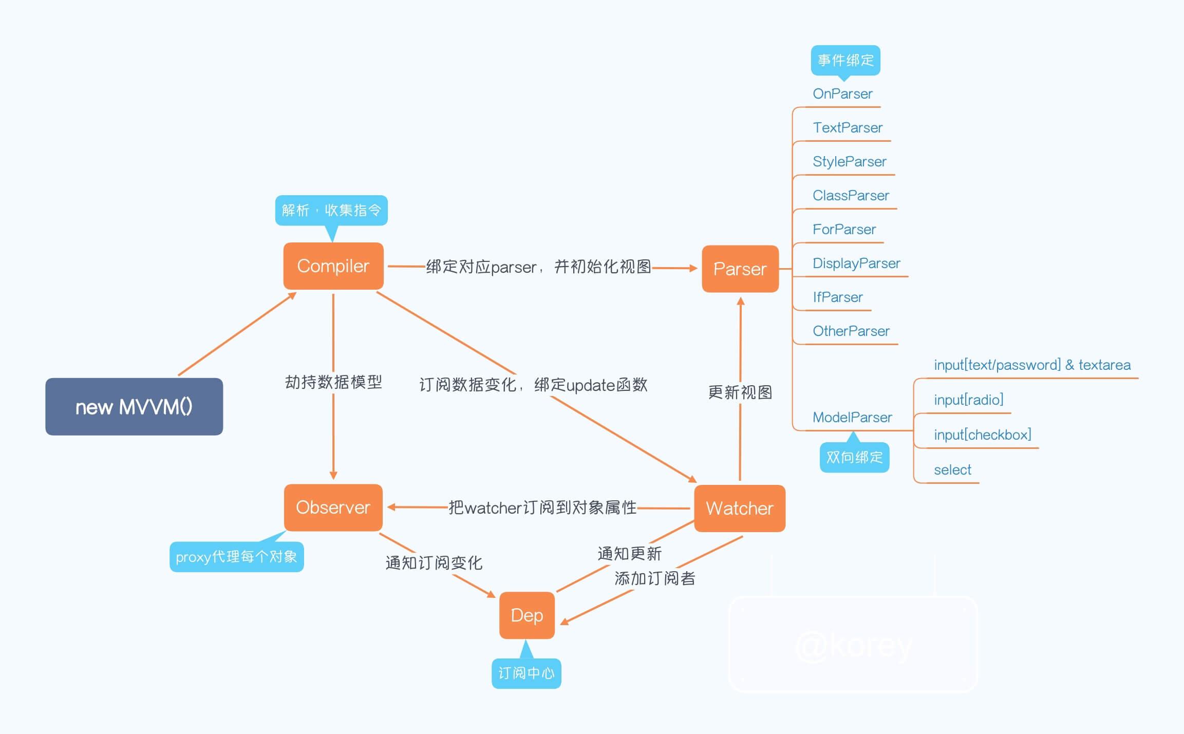 mvvm.js整体流程图