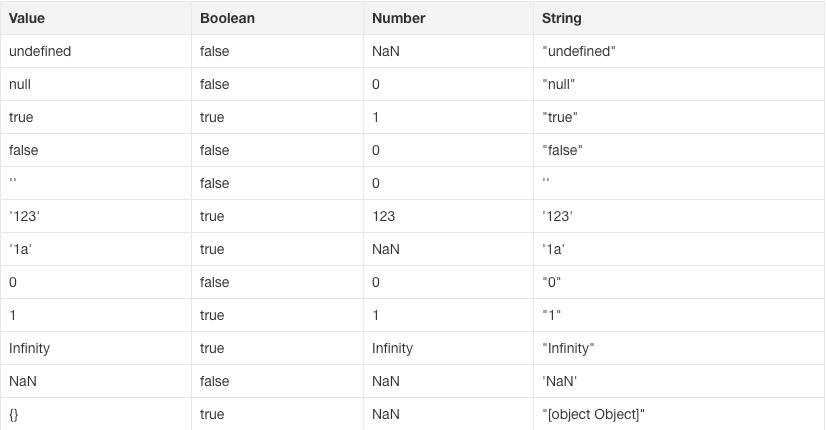 类型转化表