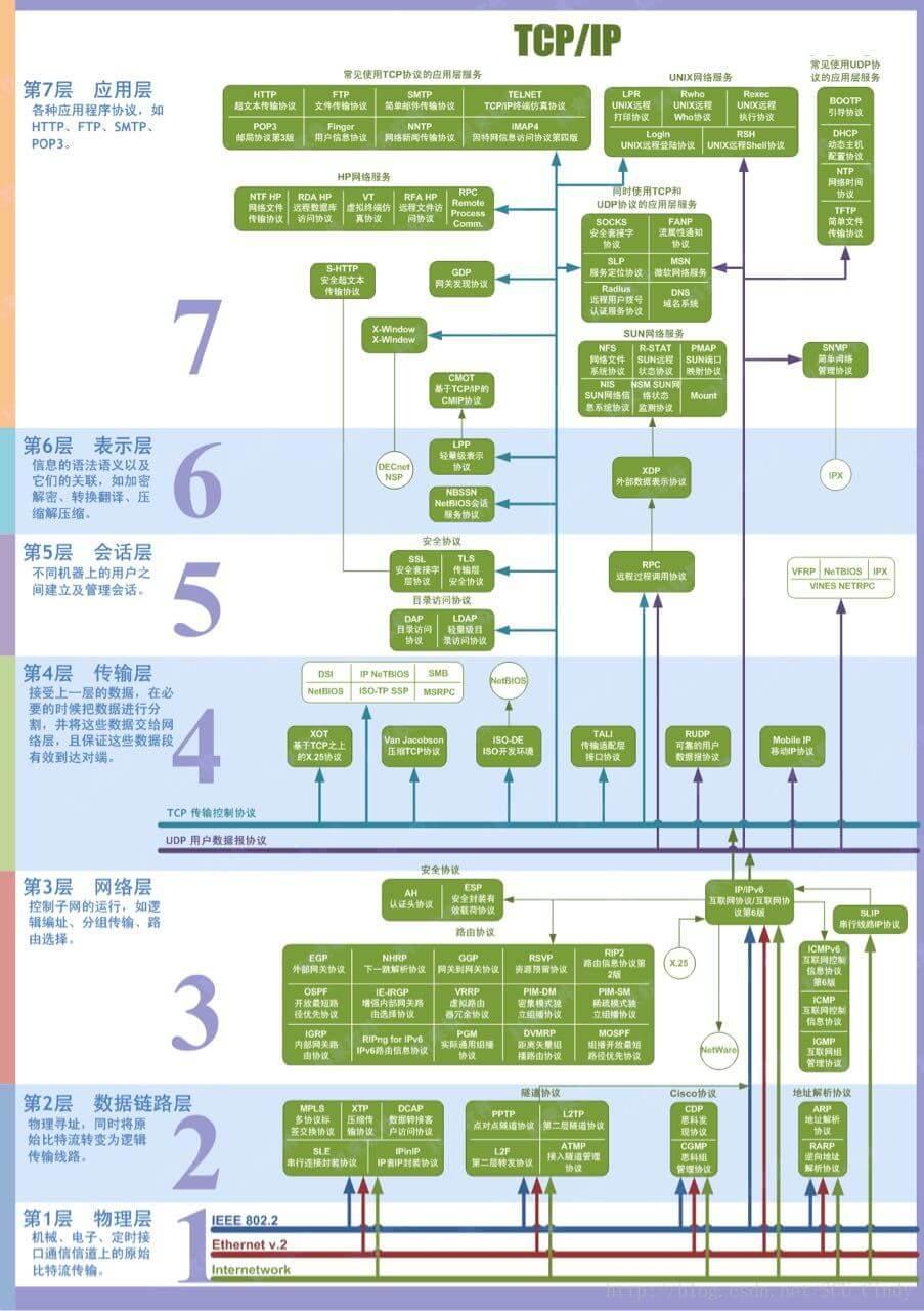五层因特网协议栈