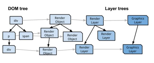 RenderLayers 与 GraphicsLayers