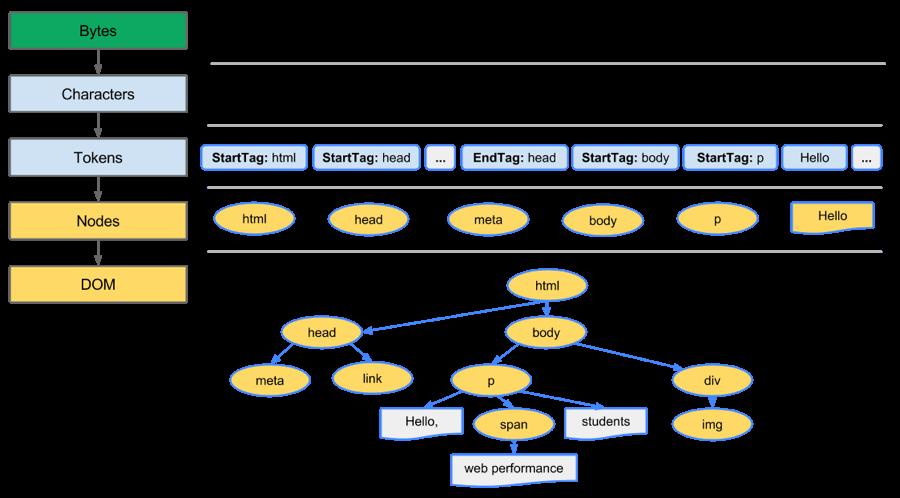 构建DOM树1